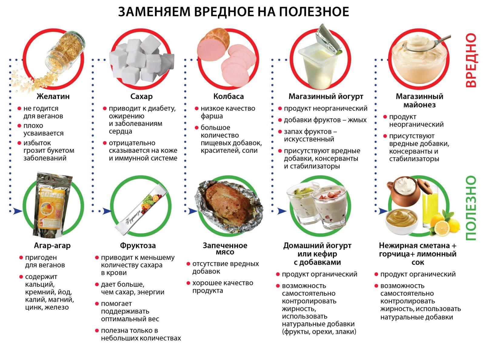 таблица замены вредных продуктов на полезные