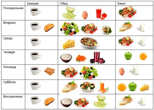 Японская диета по дням: описание и противопоказания