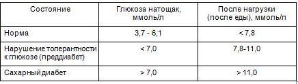 Показатели нормальные анализ на сахар крови ухо лечения застудили